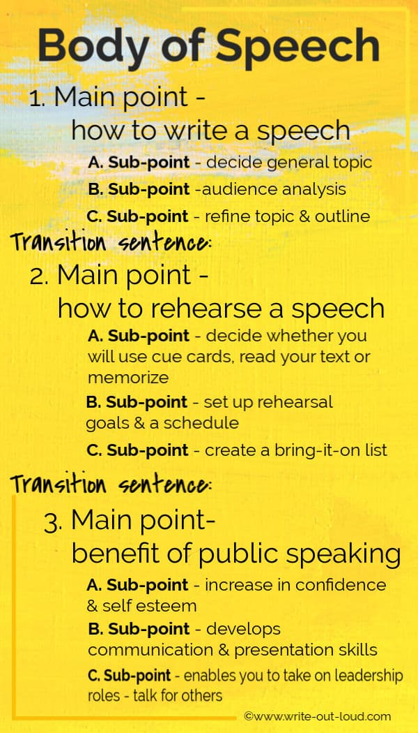 Body of speech - infographic with examples