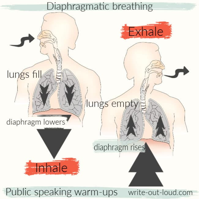 Diagram of diaphragmatic breathing