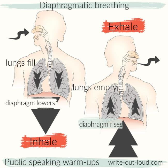 Diagram of diaphragmatic breathing