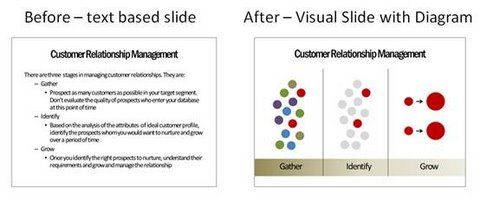 text based slide to visual diagram - presentation process.com