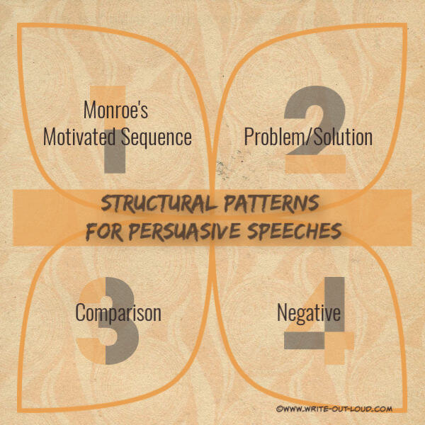 Image - diagram naming 4 structural patterns for persuasive speeches